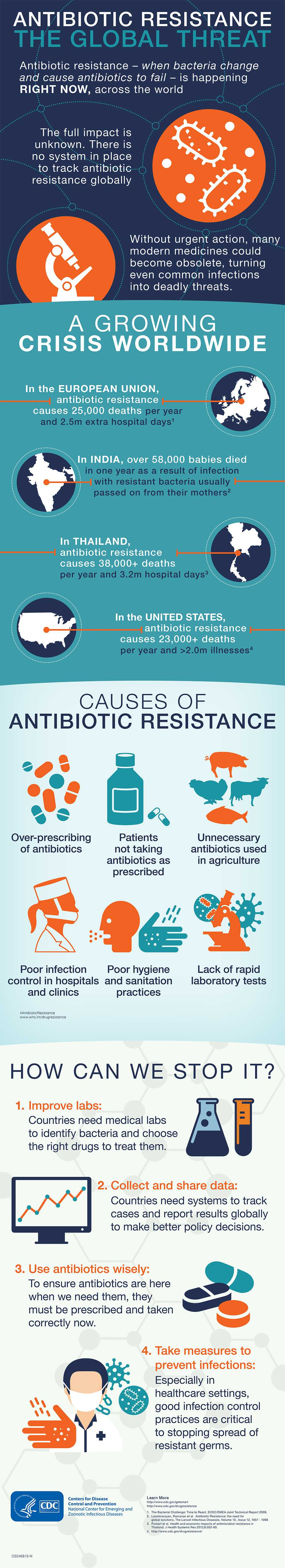 CDC Global Health - Infographics - Antibiotic Resistance The Global