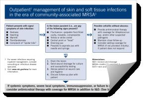 medication for mrsa skin infection