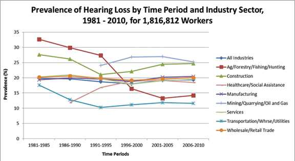 CDC - Noise and Hearing Loss Prevention - NIOSH