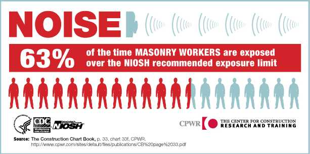 CDC - Noise: Infographics - NIOSH Workplace Safety and Health Topics