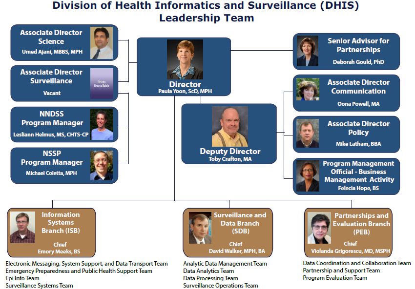 Dhis Organization Chart