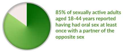 Cdc std from oral sex